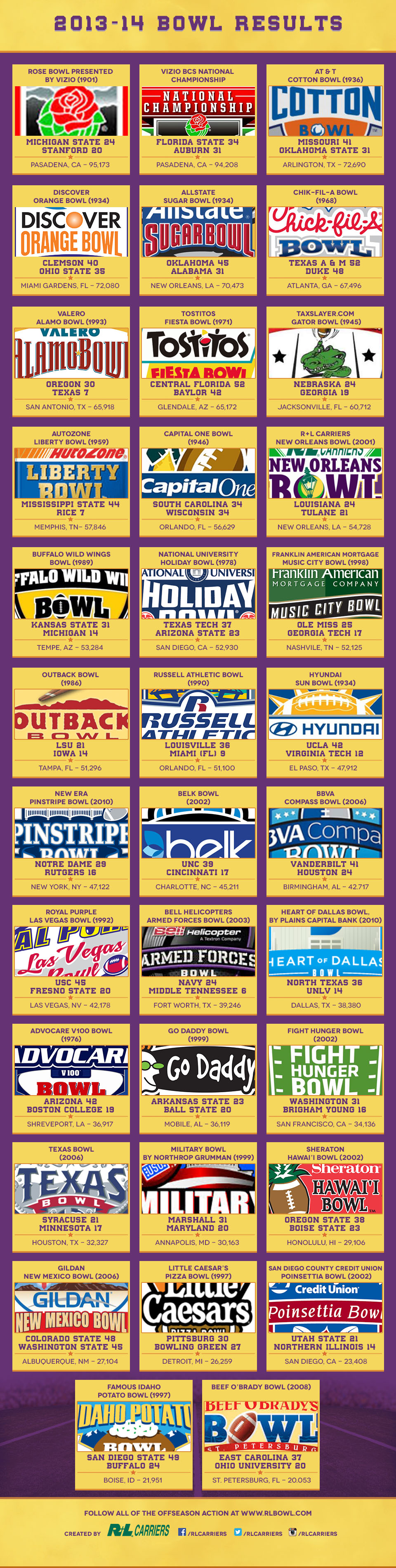 2013-2014 Bowl Results with attendance and host city.