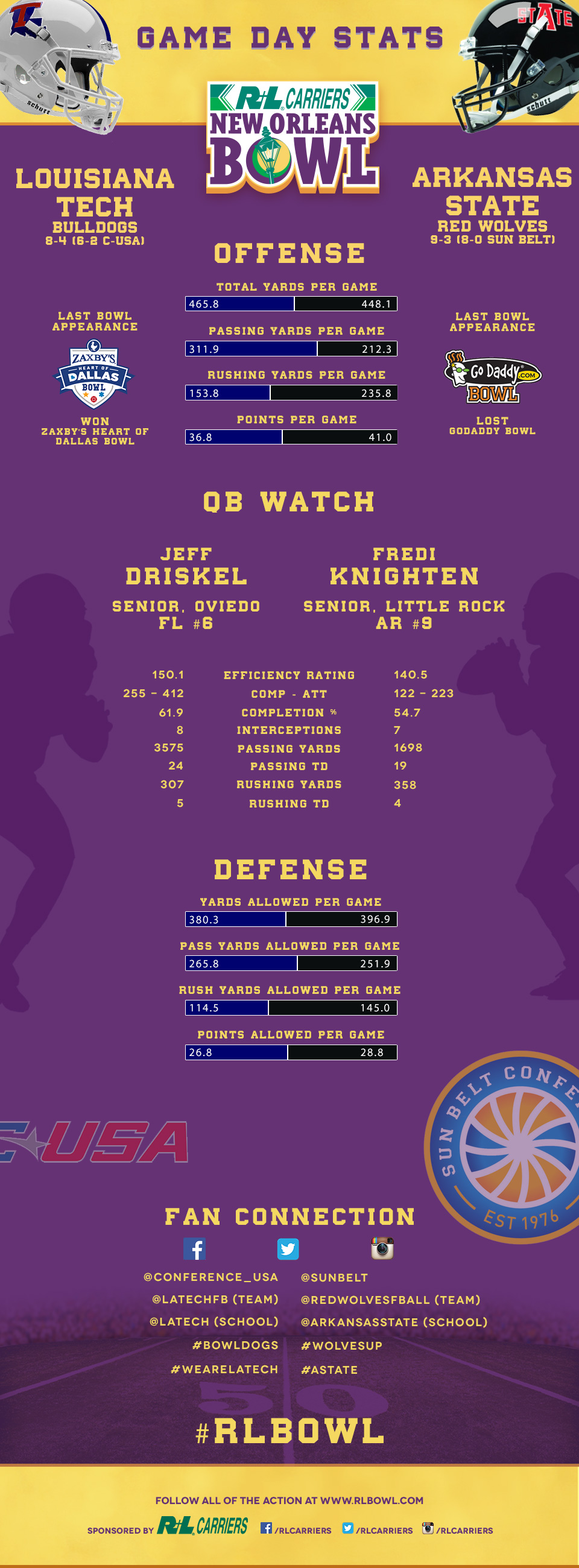 New Orleans Game Day Stats